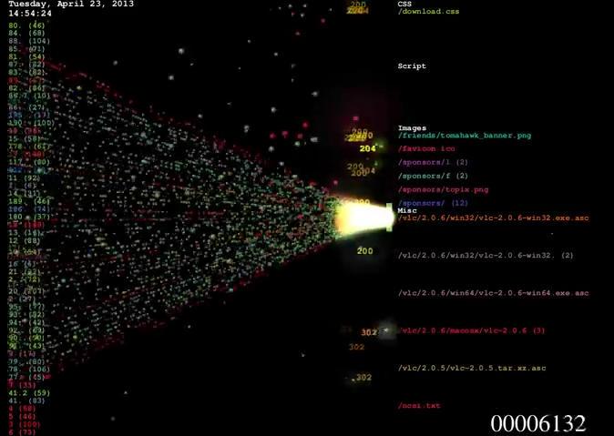 визуализация DDoS-атаки