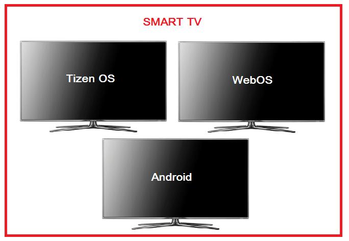 операционные системы smart tv