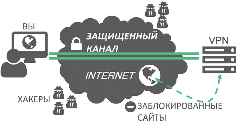 технология vpn