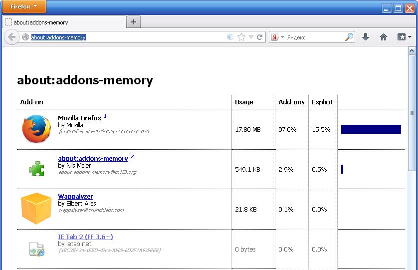 Использование памяти расширениями Firefox