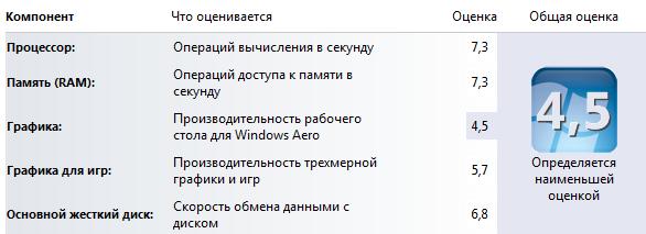 Производительльность компьютера на Windows 7