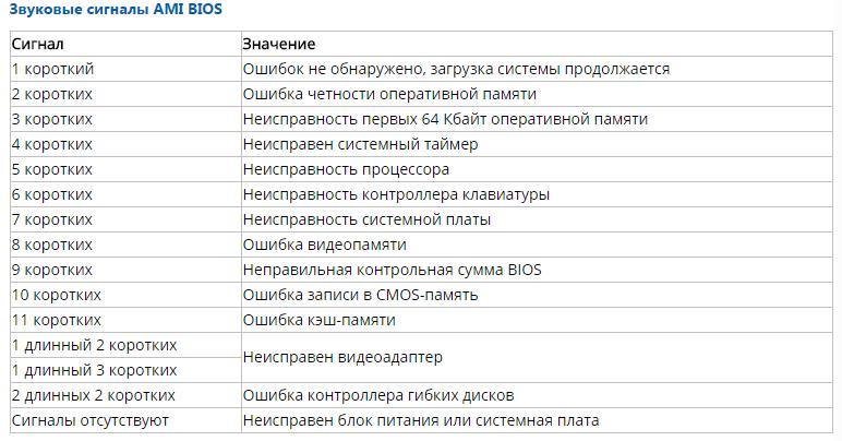 Список сигналов BIOS