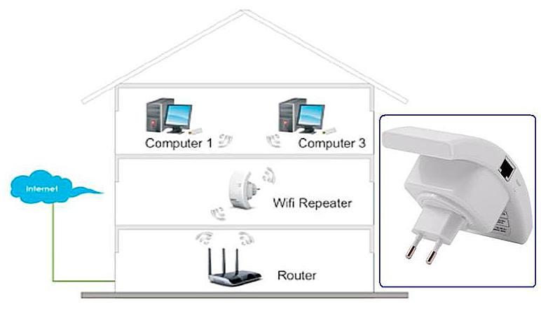 wi-fi репитер в доме