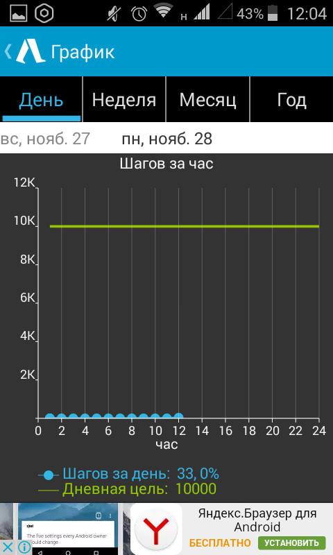 график шагов за час