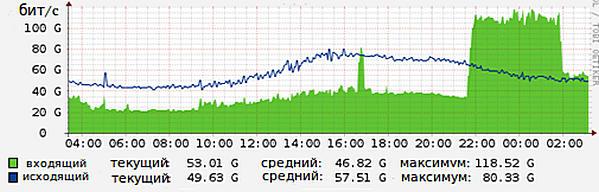 повышение нагрузки на сервер