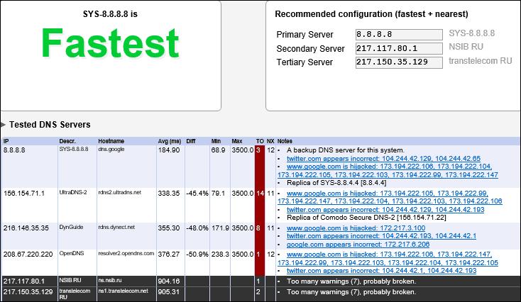итоги теста